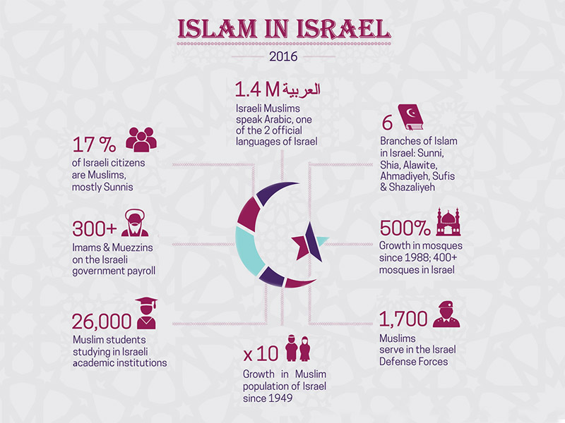 Image Result For Islam Branches Of Faith