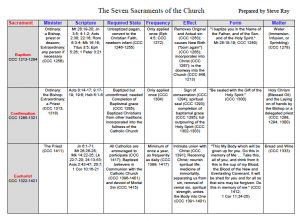Free Sacraments Chart   Defenders of the Catholic Faith   Hosted by ...