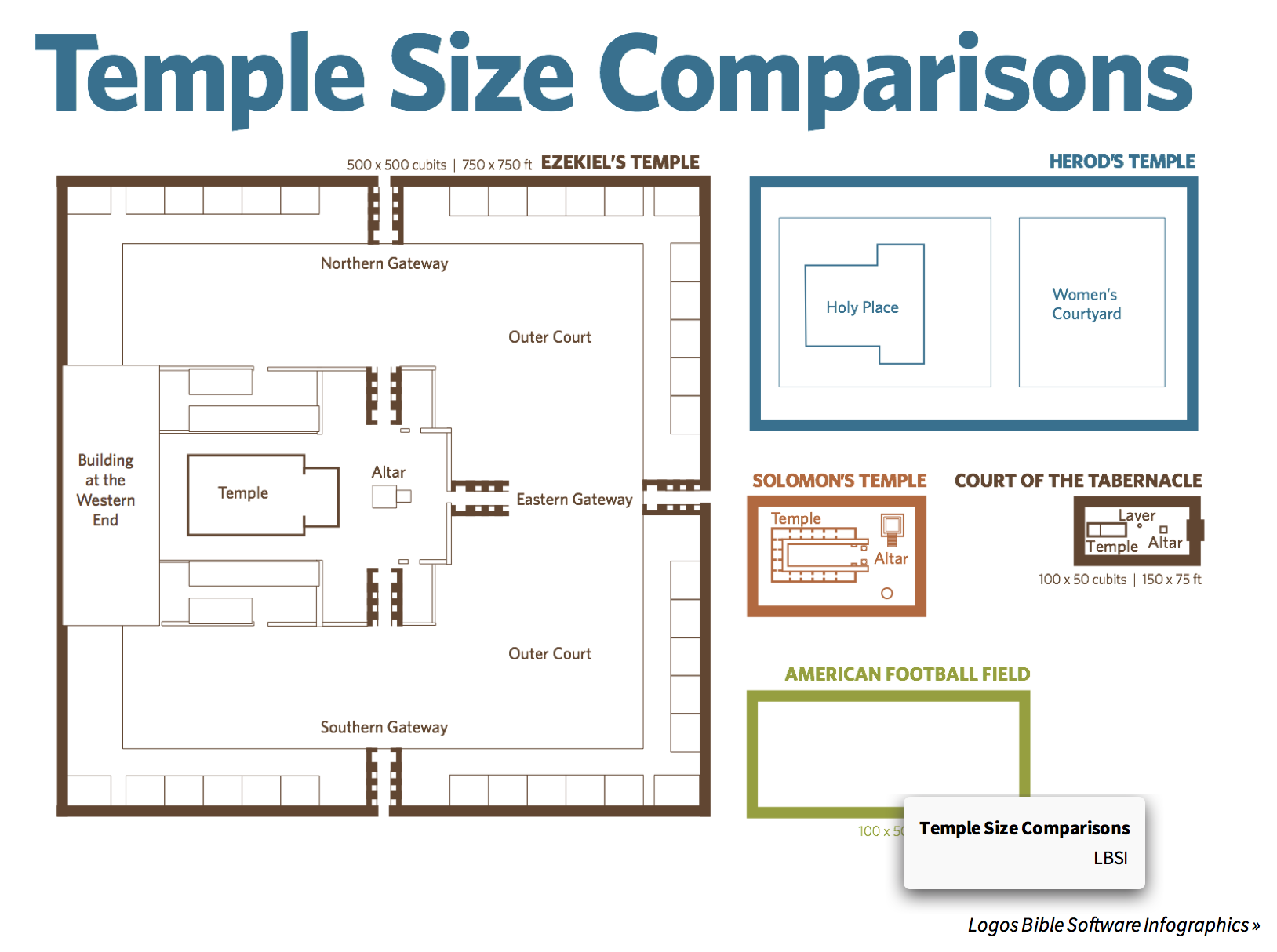 king herod\'s temple diagram temple sizes compared     bigger than a football field defenders  bigger than a football field